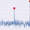 【連載】時系列データにおける異常検知(2)