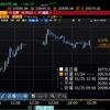 【株式】ハイテク上昇が全体を牽引、内需は低調に