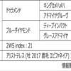 POG2020-2021ドラフト対策 No.182 カタリーナ