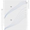 子供の身長予測