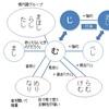 古文の未来形を理解して、助動詞を簡単に整理!理解! 使える助動詞の理解4 古典文法