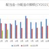 【資産運用】2021年2月の配当金・分配金収入