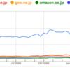 Google Trends for Websitesで遊んでみた