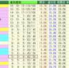 函館攻略!ノーザンファームだから消せる条件を発見。
