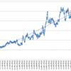 本日の損益 +168,540円