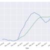 APIで株価データを取得して移動平均を描く