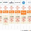 NTT西日本のネット利用料金 と auひかり
