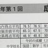 2021年度3年北辰テスト(会場模試)受験結果の返却 成績 塾内平均偏差値 9/5第4回へ向けて 会場