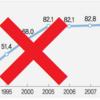 今年の出生児数は30万未満、事実上確定