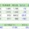 2019.5.14(火) 資産状況