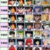 「アニメキャラランキング1983〜2016年」