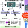 官房機密費→菅氏の使い方…