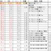 55 さくちゃん定期健診(腎不全発症約1年10か月)