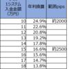 【トラリピ3すくみ検証】トラリピハーフ&ハーフ完全検証:4週目(4/27)。年利換算16.6%です。3すくみ×3種は決済がかなり増えました。含み損は増えています。