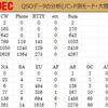 VK9EC / VK9EX ご報告