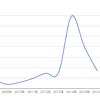 保有米国株の増配率をグラフにしました!Part2(CSCO,PG,MMM,VZ,T)