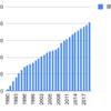 1990年からケーヒンを積み立てるとどうなるか