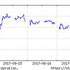 8月14日からの日経平均株価を見ながら、投資戦略を考えよう!