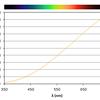 LED普及の憂鬱―ノーベル物理学賞受賞は天文趣味にとどめを刺すか?