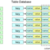 DBMによるテーブルデータベース