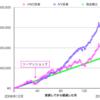 新興国に丸ごと投資できるETF!VWOのチャートや配当金推移などの紹介。