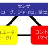 クラシックマウスを作ろう!(6)~必要な回路の抽出とGPIO、シリアル通信~