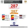マレーシア過去最大の感染者数を更新中