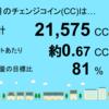 1月分の睦沢町上市場1号・2号発電所のチェンジコイン合計は40,309CCでした!