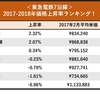 <東急電鉄7沿線、マンション価格上昇率ランキング>上位2沿線は上昇率2%超!