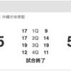 琉球ゴールデンキングス、9/30(土)の渋谷戦をスポナビライブで観戦したった。