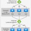 ロードバランサ、負荷分散装置を多段構成した場合のCookieセッション維持(パーシステンス)