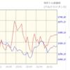 【始動】ZOU、仮想通貨市場参入しました!