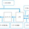 Java JPA(Java Persistance API)