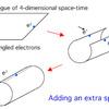 じじぃの「時空と距離・ピタゴラスの定理!時間とはなんだろう」
