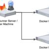 GitLab Runner を Docker Machine の Generic ドライバを使って構築する