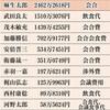 安倍・麻生・茂木が政治資金で年間の飲食代4500万円!