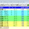 2018/09/09(日) 4回中山2日目 11R 第63回京成杯オータムH 芝1600m(B)