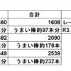 令和3年4月のブログ収益(ブログ収益日記・令和3年4月)