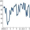 アメリカ株への弱気派が増えています