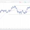 【為替】ドル円 ユーロドル相場の現状の把握。ドル円はしっかりと見ていこう。
