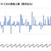 アメリカ小売売上高とコアCPI(2017/3)