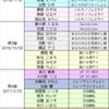 プリキュアアイドルシリーズのまとめ。