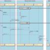 GitLab CI/CDで、デプロイする環境を構築してみた