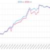 今週(4/15~19)のEA運用結果  +228,440円(+211.6pips) 週利2.01% ユロル勢が好調。2週連続で雪豹ユロルがトップとなりました。