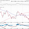 米国長期金利上昇、新興国株は下落