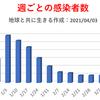 東京都  新型コロナ   537人感染確認   5週間前の感染者数は301人