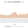 週間成績2018【第23週】年初来比-4.31%(前週比-16.31%)