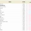 イグニス<3689>の貸株金利が9.0%にダウン。SBI貸株金利変更(2018/12/25~)