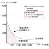 価格変化Ⅰ-公務員試験のためのミクロ経済学