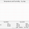 部屋の温度と湿度を記録
